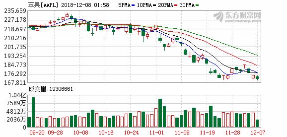 K图 aapl_31