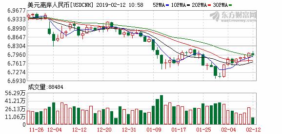 K usdcnh_64