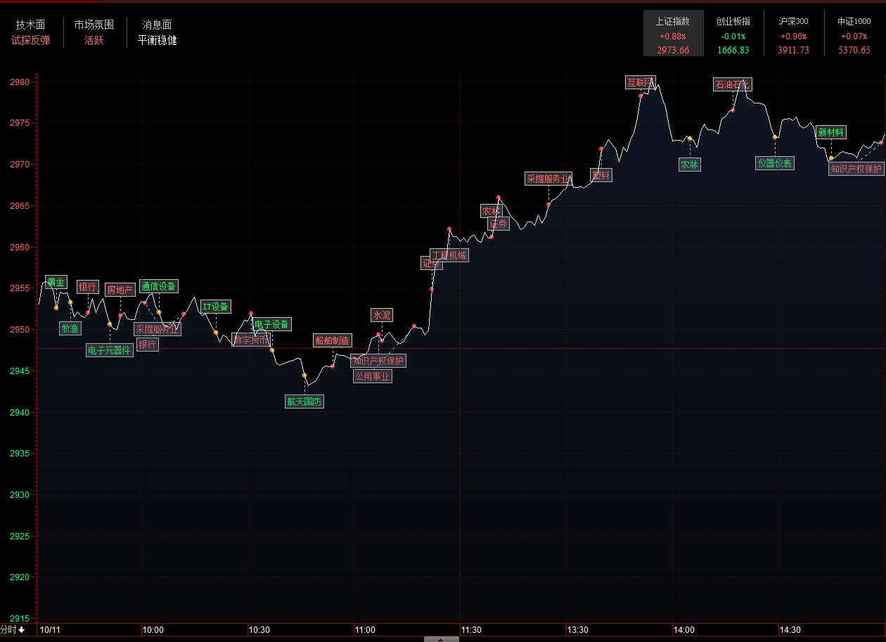 收评:两市表现分化沪指涨近1% 石油股午后爆发