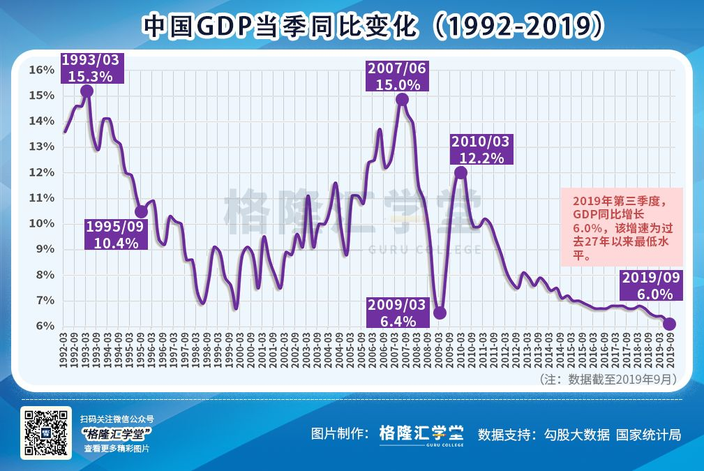 """通胀迈入""""3""""时代,GDP即将挥别""""6""""时代!A股吓傻了!真这么糟糕?"""