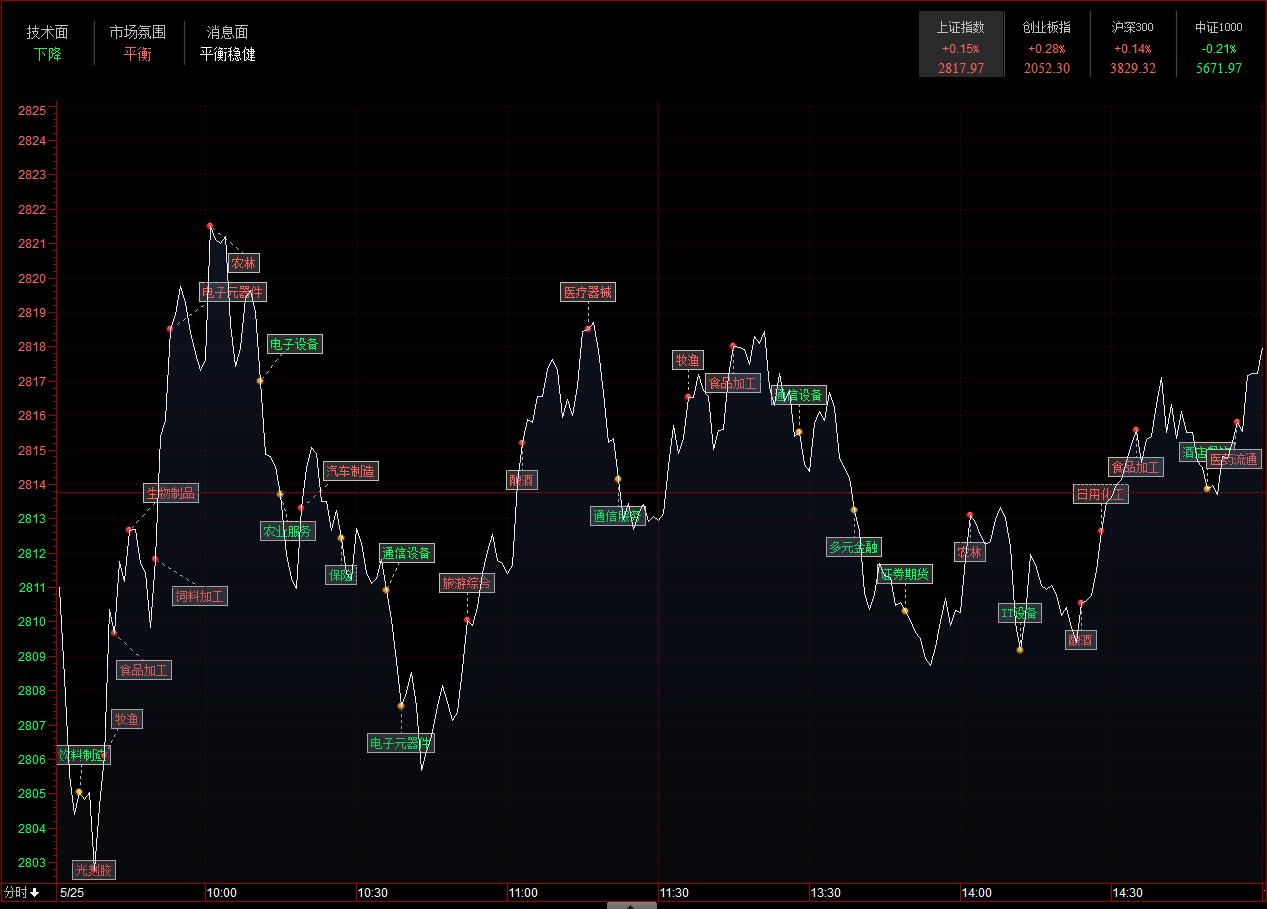 收评:指数全天弱势震荡 市场以防守为主