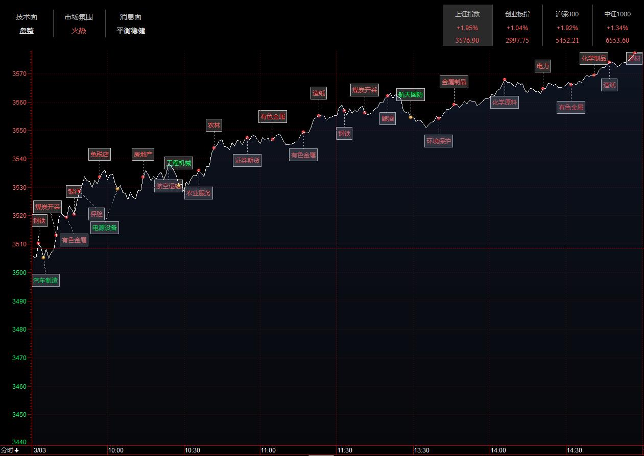 收评:沪指单边上行涨近2% 两市近百股涨逾9%
